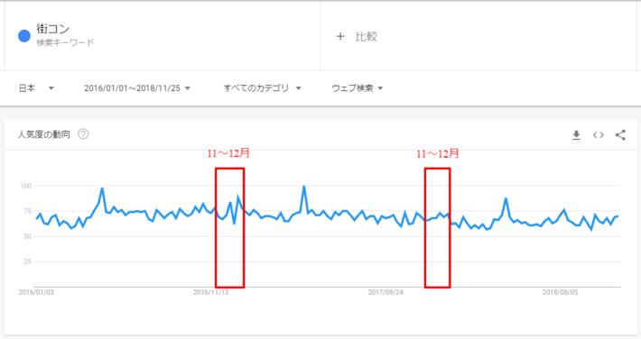 Googleトレンドで見た「街コン」の検索ボリューム推移